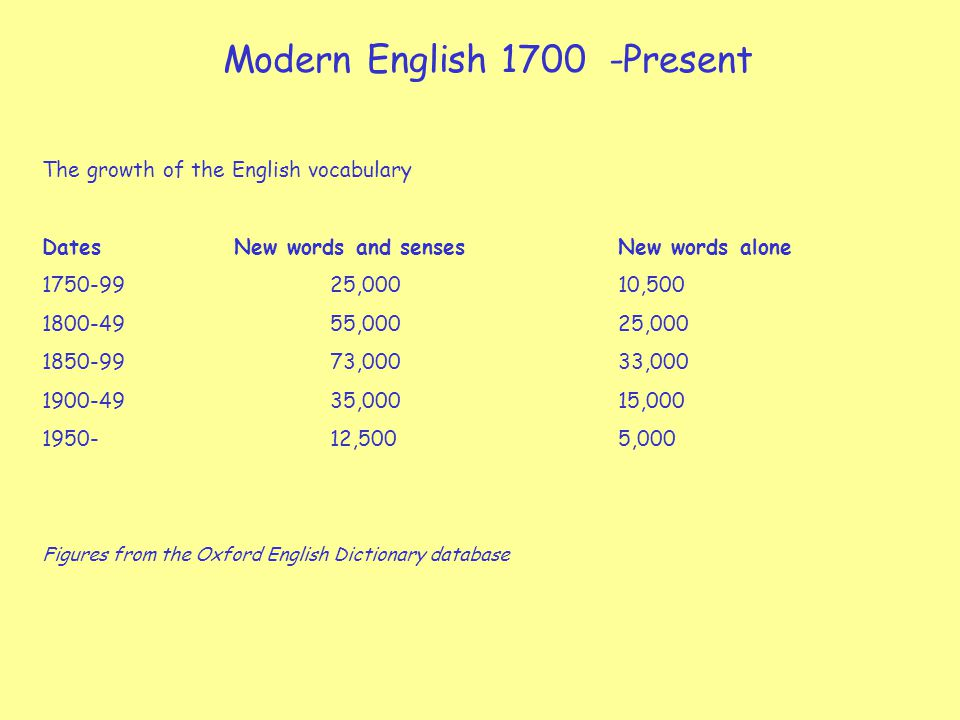 Modern English 1700 -Present