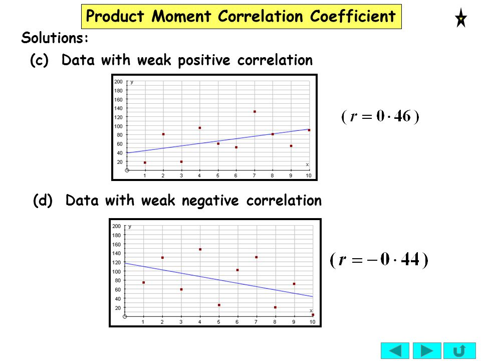 Solutions: (c) Data with weak positive correlation (d) Data with weak negative correlation