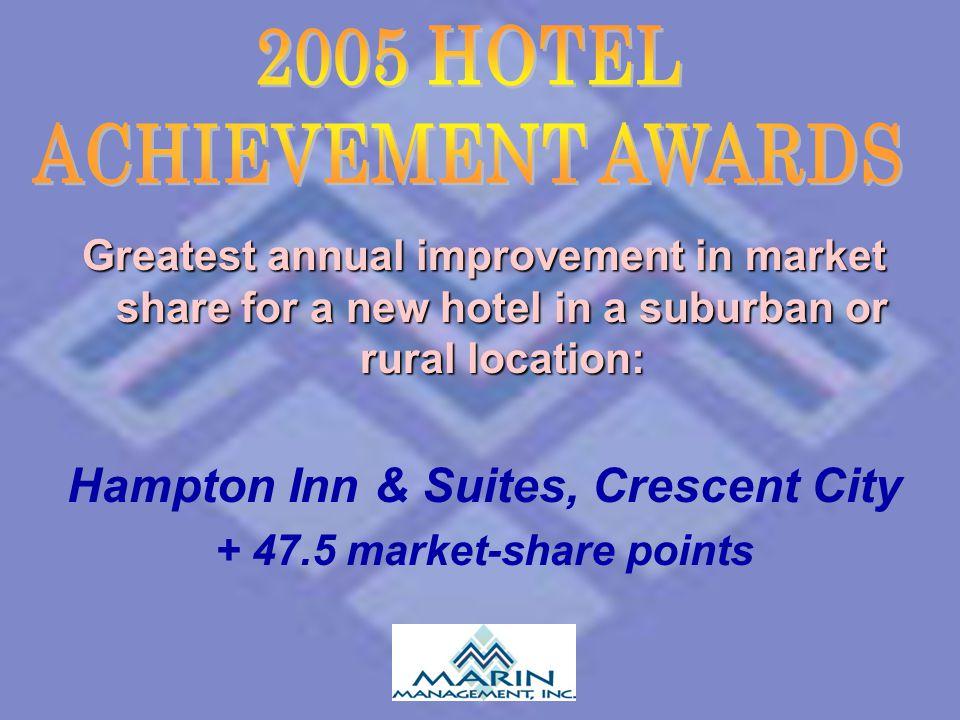 Hampton Inn & Suites, Crescent City