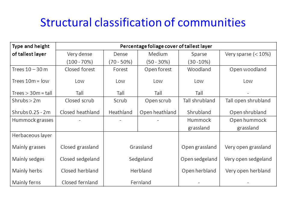 Structural classification of communities