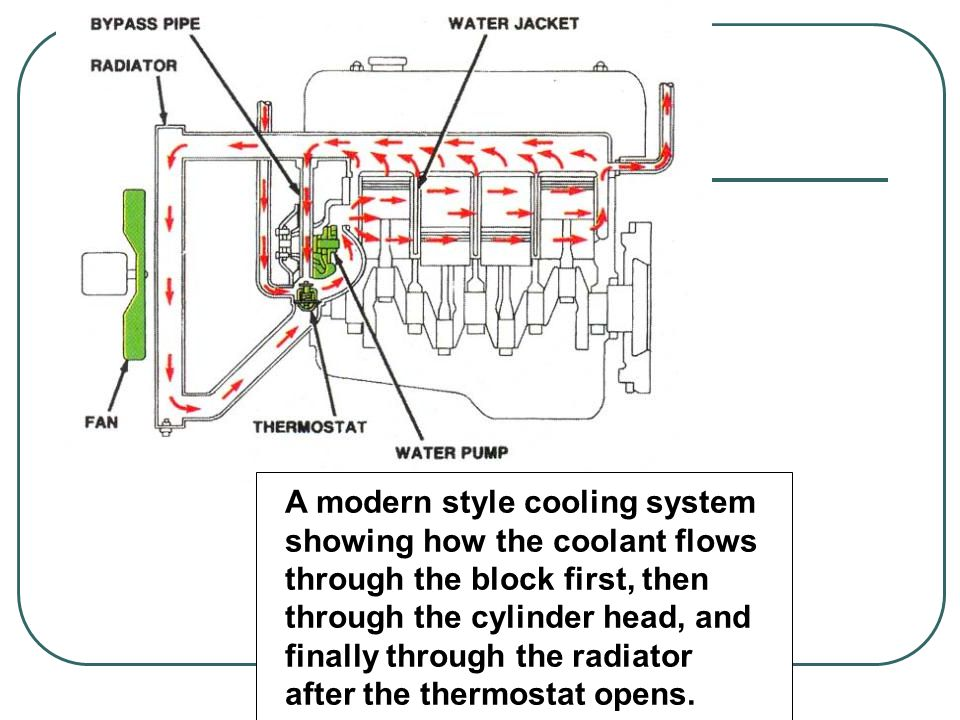 A modern style cooling system showing how the coolant flows through the block first, then through the cylinder head, and finally through the radiator after the thermostat opens.
