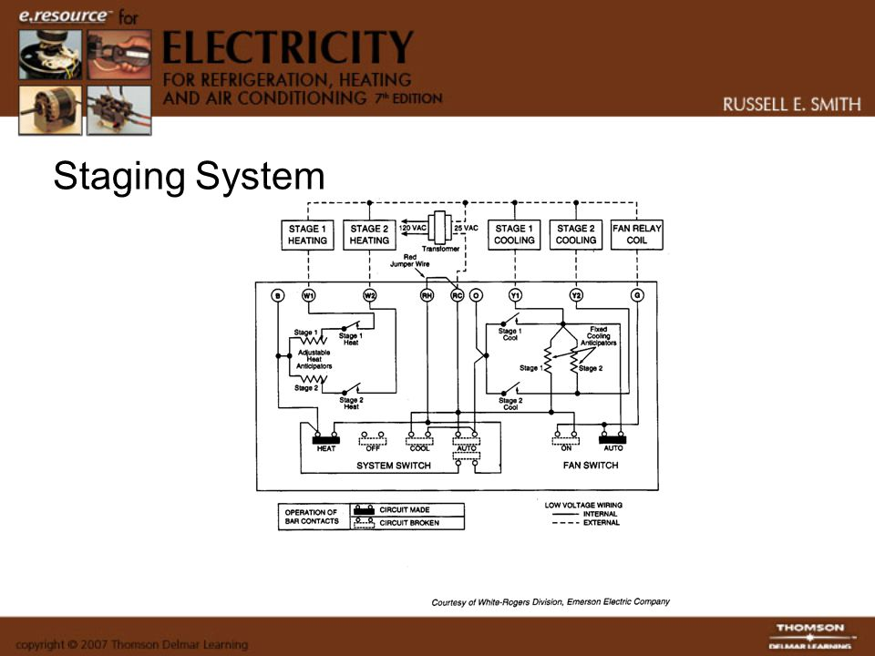 Staging System