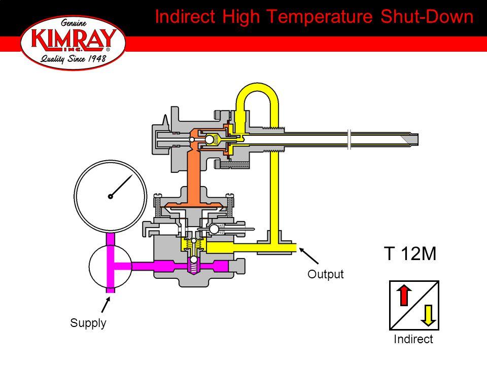 Indirect High Temperature Shut-Down