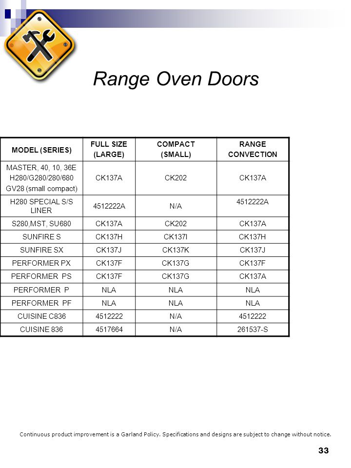 Range Oven Doors MODEL (SERIES) FULL SIZE (LARGE) COMPACT (SMALL)