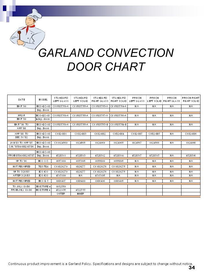 GARLAND+CONVECTION+DOOR+CHART garland model 680 wiring diagram on garland download wirning diagrams  at crackthecode.co