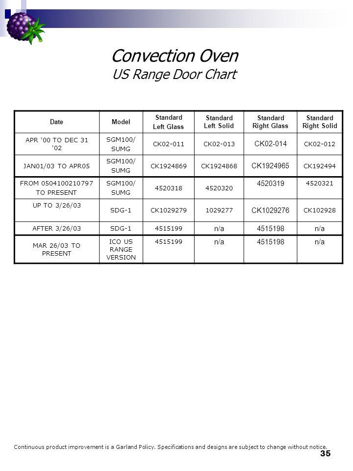 Convection Oven US Range Door Chart