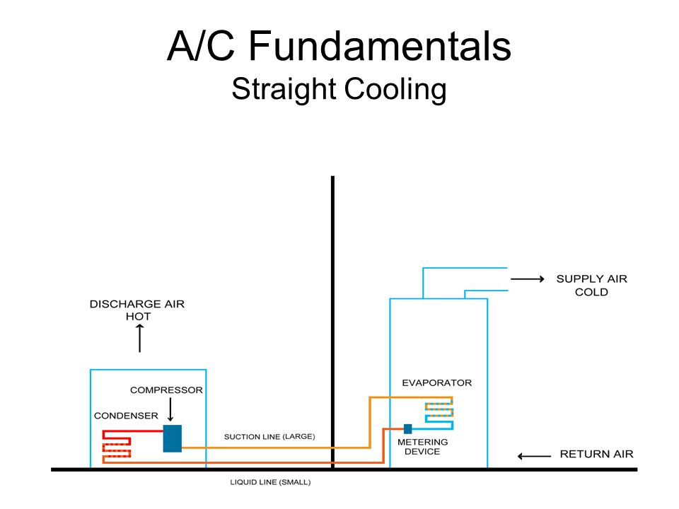 A/C Fundamentals Straight Cooling