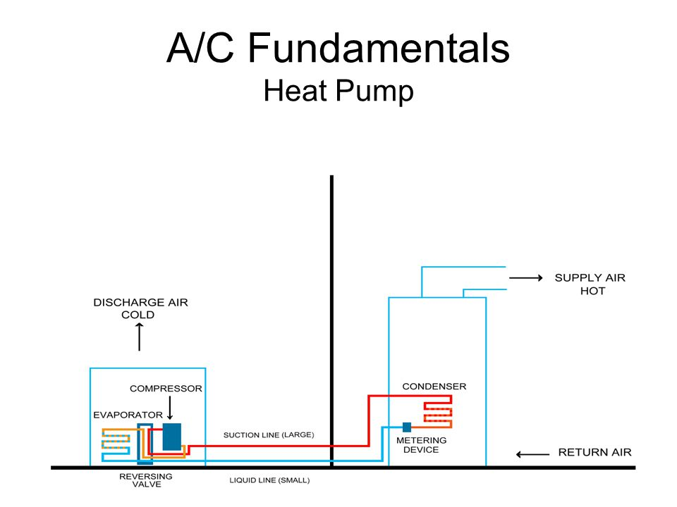 A/C Fundamentals Heat Pump