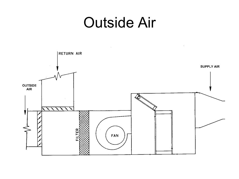 Outside Air