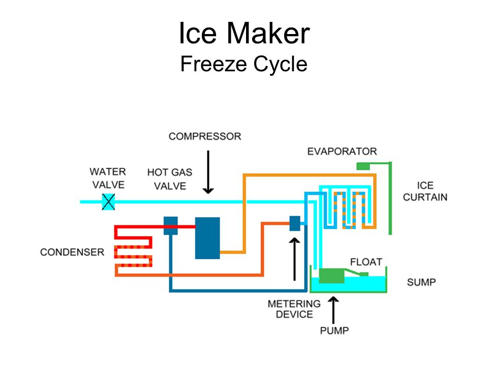 Ice Maker Freeze Cycle