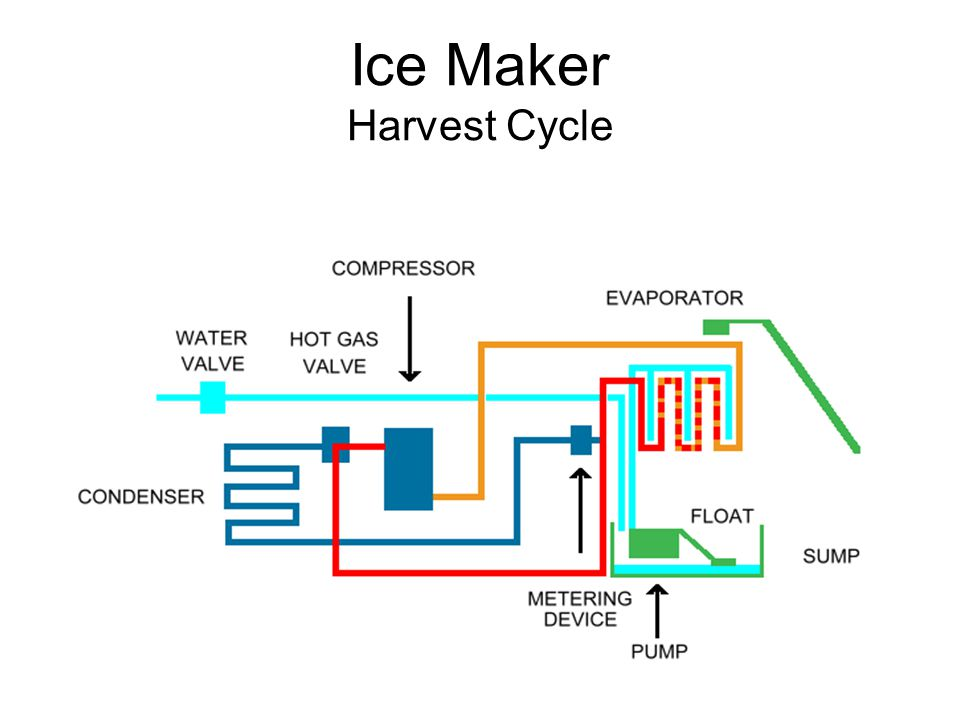 Ice Maker Harvest Cycle