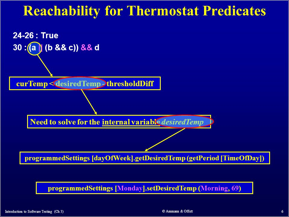 Reachability for Thermostat Predicates