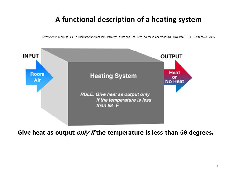 A functional description of a heating system http://www. mind. ilstu