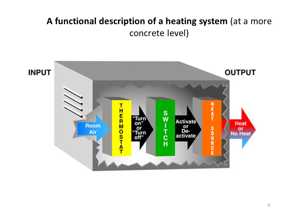 A functional description of a heating system (at a more concrete level)