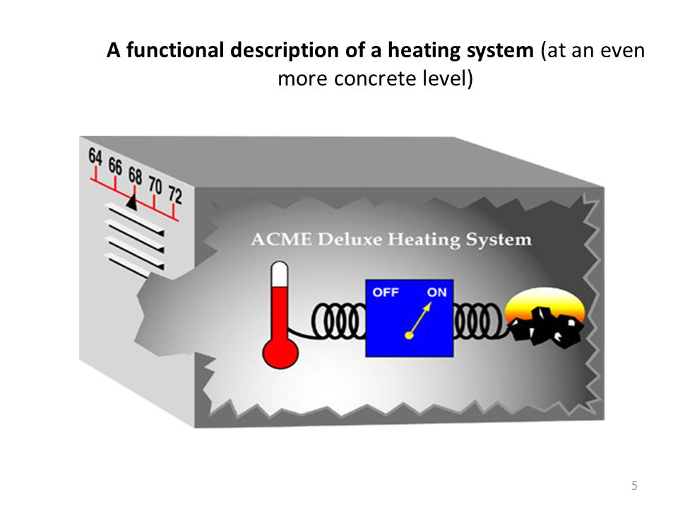 A functional description of a heating system (at an even more concrete level)