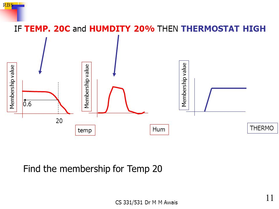 Find the membership for Temp 20