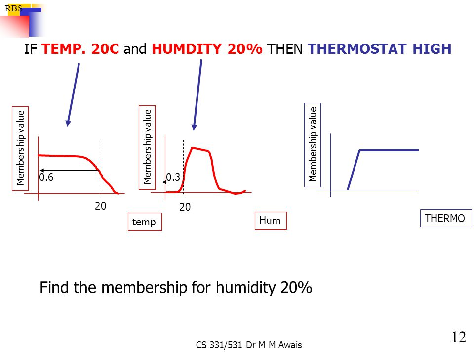 Find the membership for humidity 20%