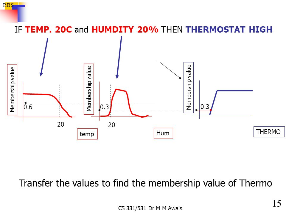 Transfer the values to find the membership value of Thermo