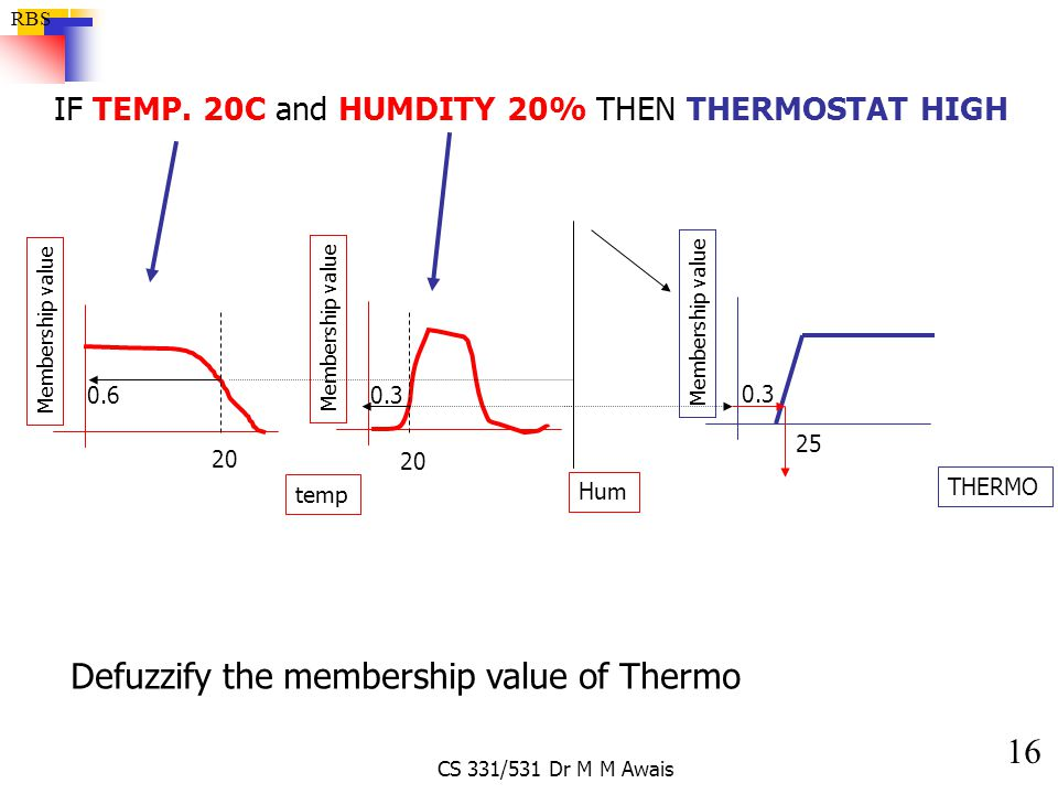 Defuzzify the membership value of Thermo