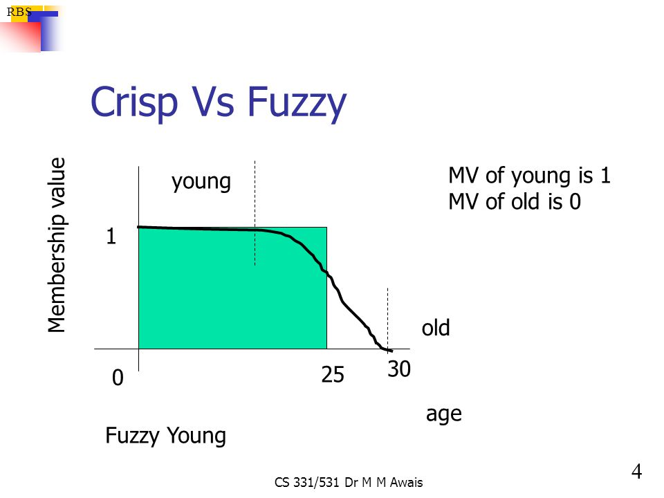 Crisp Vs Fuzzy MV of young is 1 young MV of old is 0 Membership value