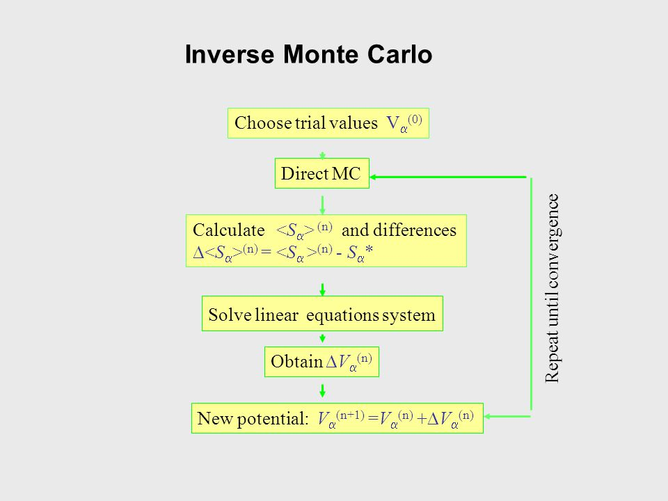 Inverse Monte Carlo Choose trial values Va(0) Direct MC