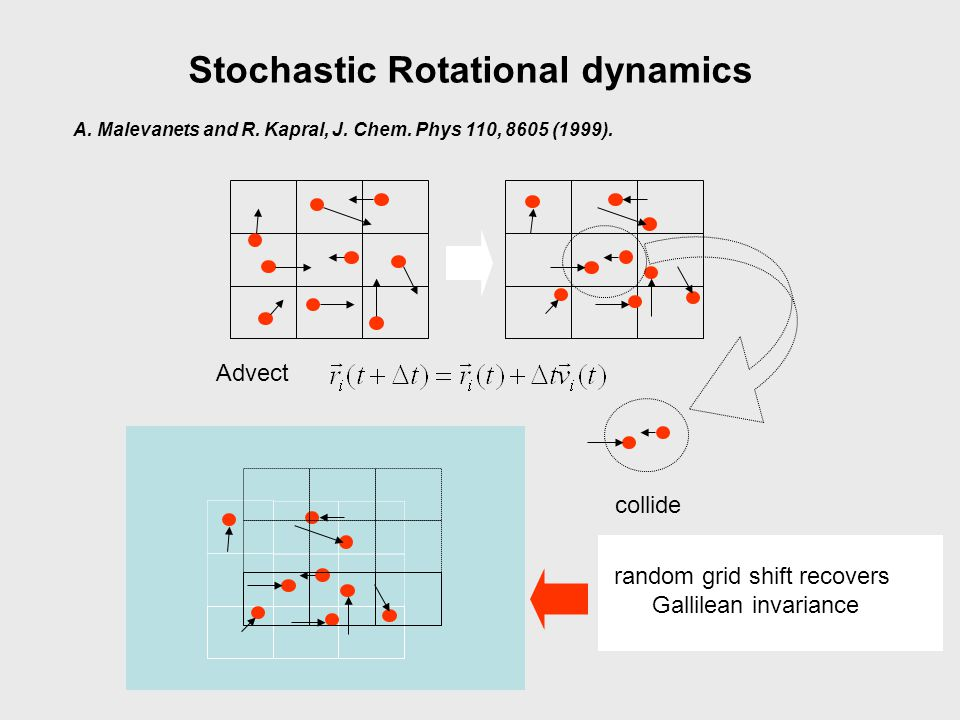 Stochastic Rotational dynamics