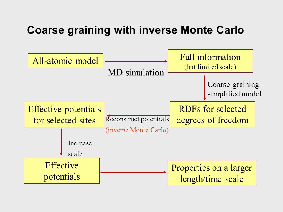Coarse graining with inverse Monte Carlo