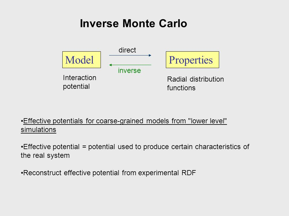 Inverse Monte Carlo Model Properties direct inverse Interaction