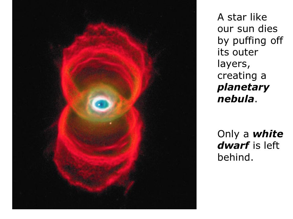 A star like our sun dies by puffing off its outer layers, creating a planetary nebula.