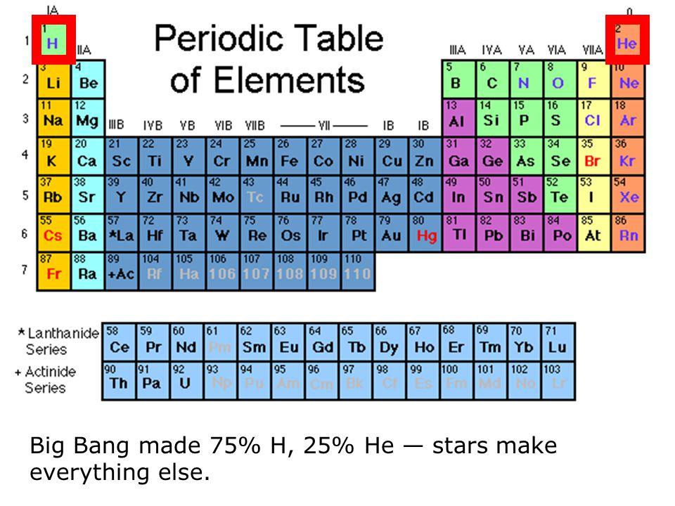 Big Bang made 75% H, 25% He — stars make everything else.