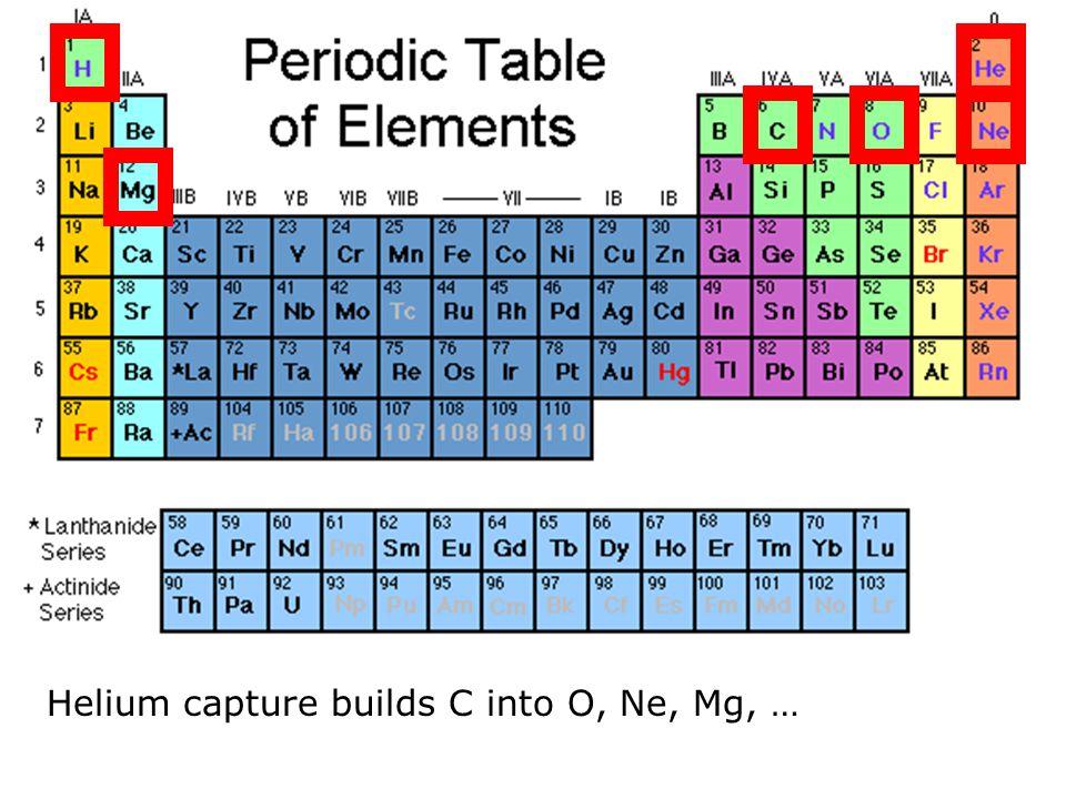 Helium capture builds C into O, Ne, Mg, …
