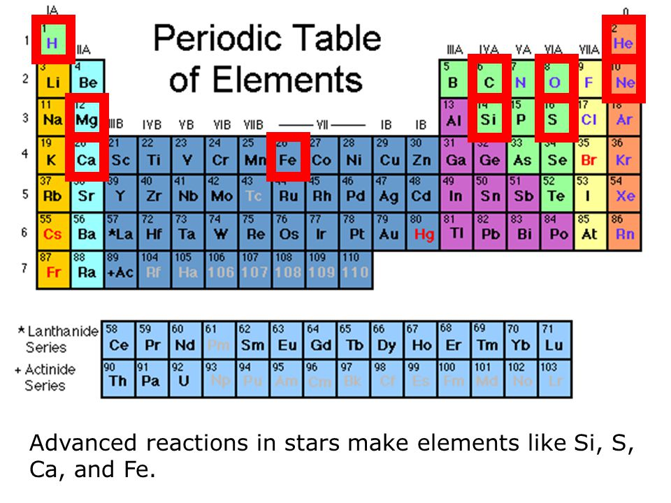 Advanced reactions in stars make elements like Si, S, Ca, and Fe.
