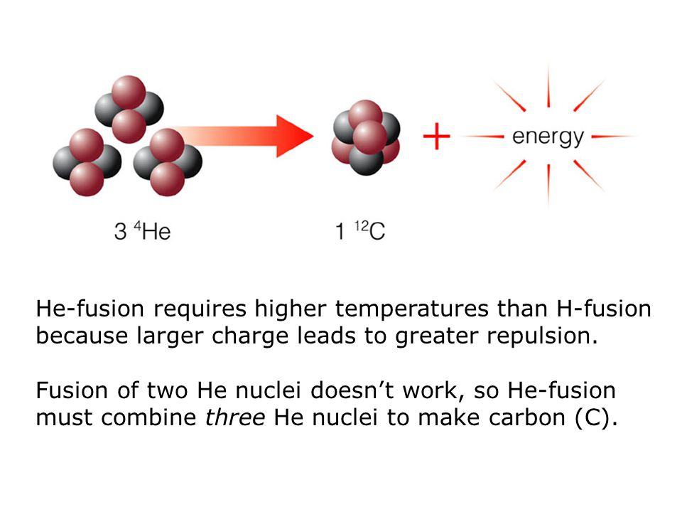 He-fusion requires higher temperatures than H-fusion because larger charge leads to greater repulsion.