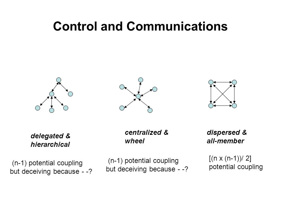 Control and Communications