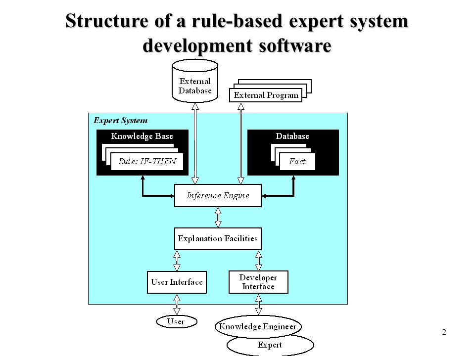 Structure of a rule-based expert system development software