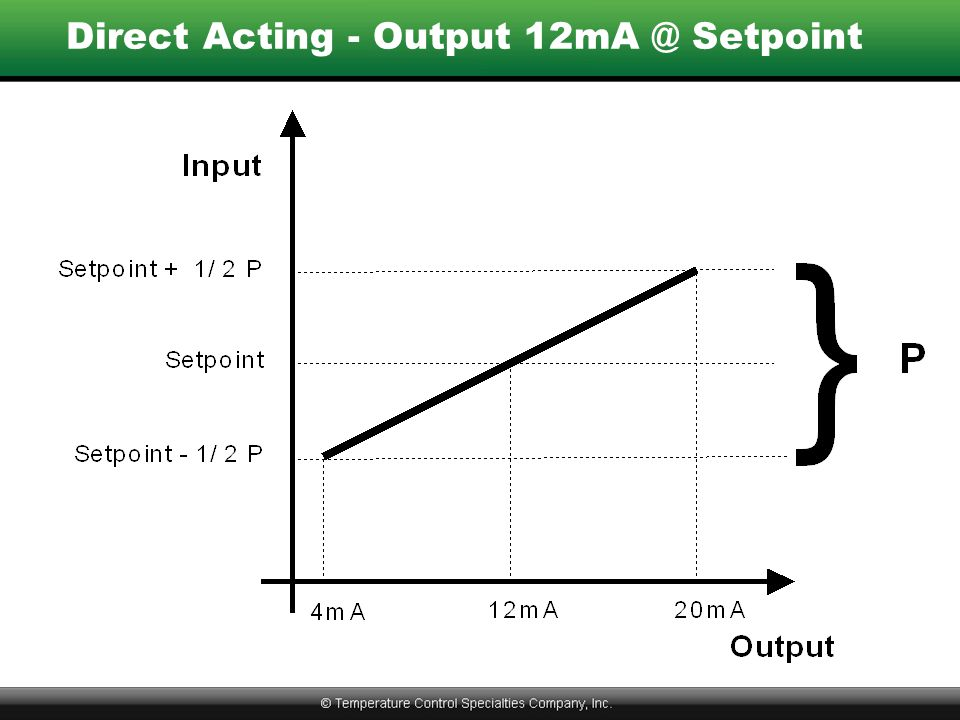 Direct Acting - Output 12mA @ Setpoint