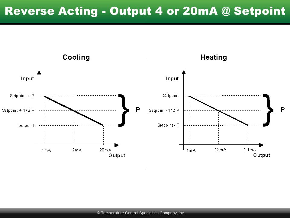 Reverse Acting - Output 4 or 20mA @ Setpoint