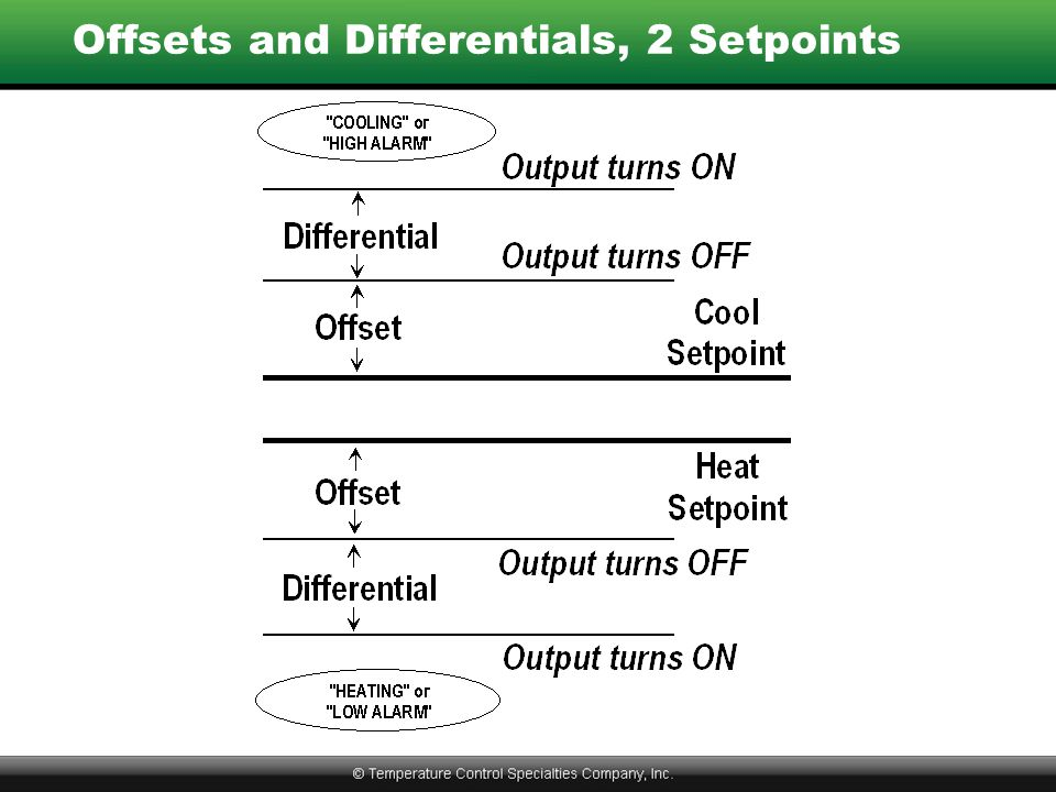 Offsets and Differentials, 2 Setpoints