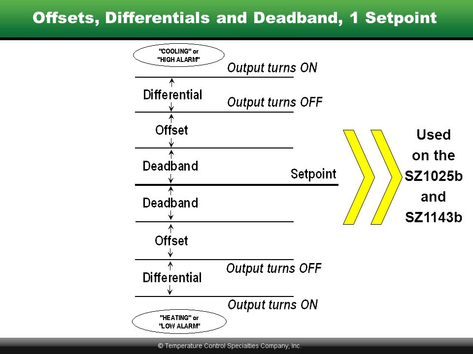 Offsets, Differentials and Deadband, 1 Setpoint