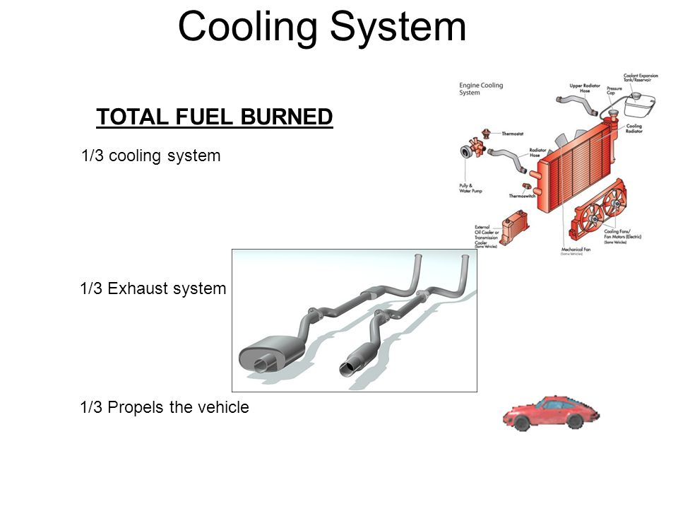 Cooling System TOTAL FUEL BURNED 1/3 cooling system 1/3 Exhaust system