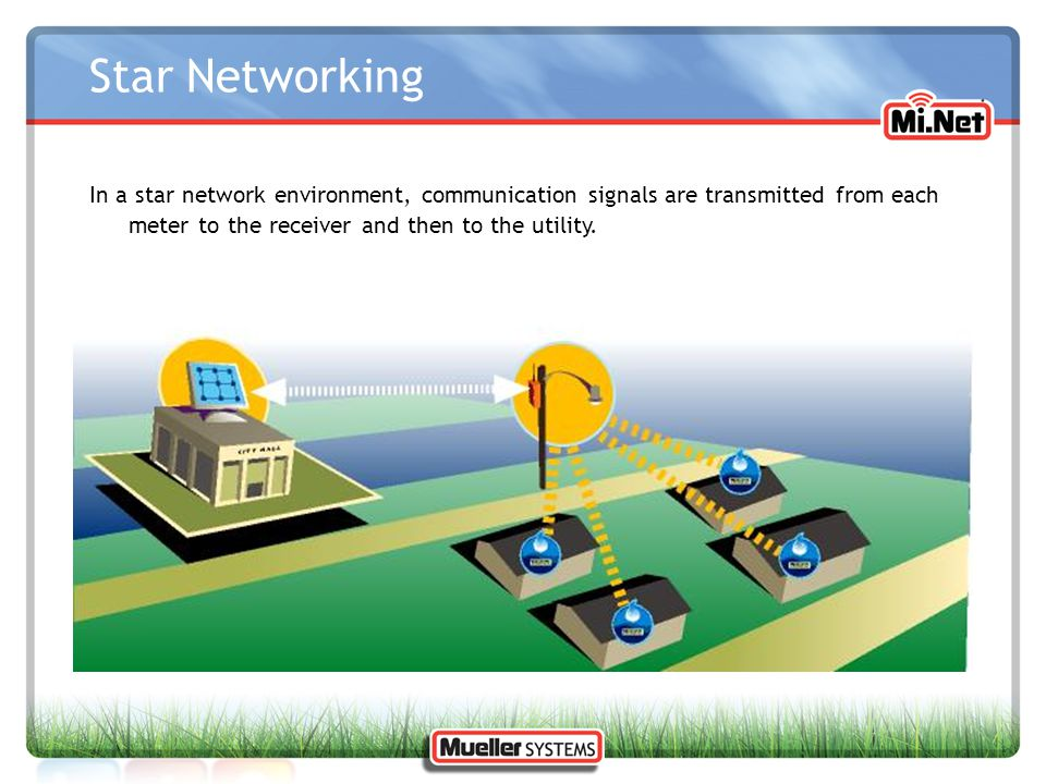Star Networking In a star network environment, communication signals are transmitted from each meter to the receiver and then to the utility.