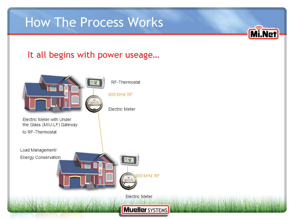 How The Process Works It all begins with power useage… RF-Thermostat