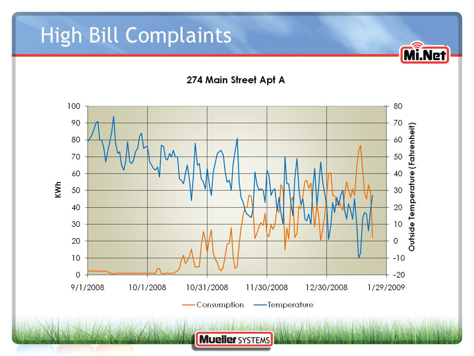 High Bill Complaints