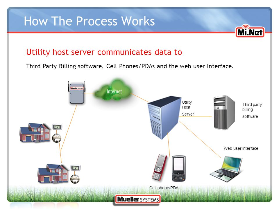 How The Process Works Utility host server communicates data to
