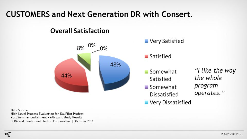 CUSTOMERS and Next Generation DR with Consert.