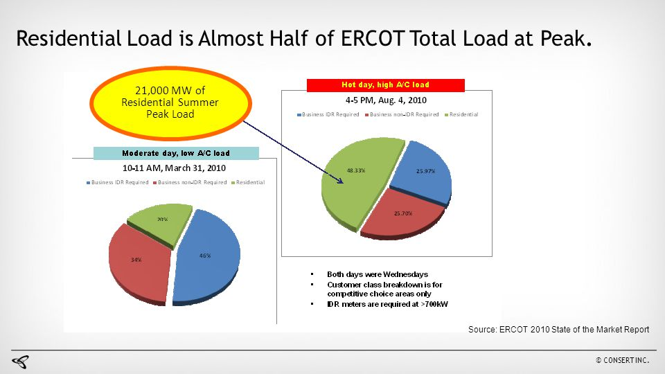 21,000 MW of Residential Summer Peak Load
