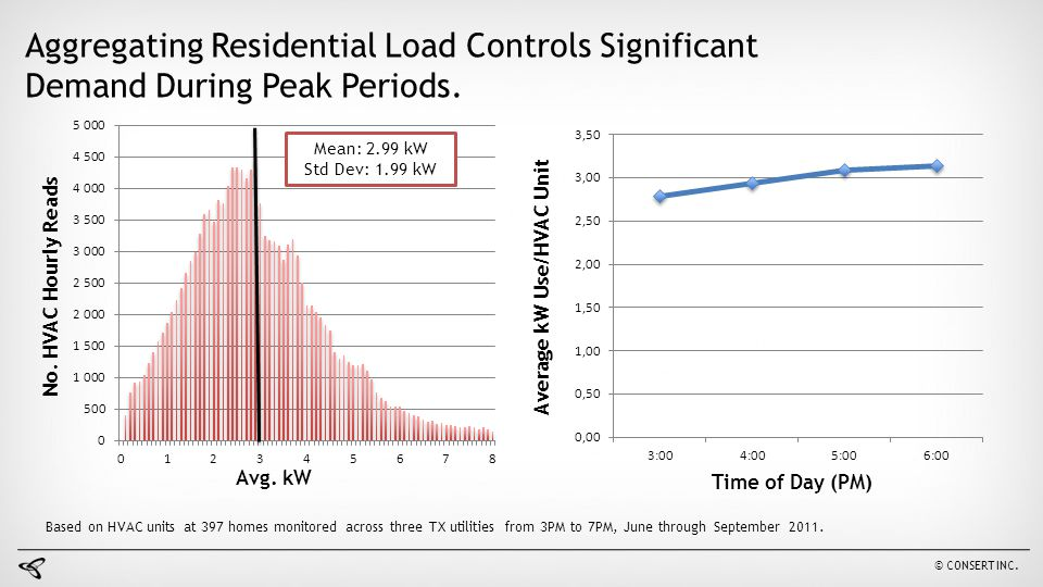 Average kW Use/HVAC Unit