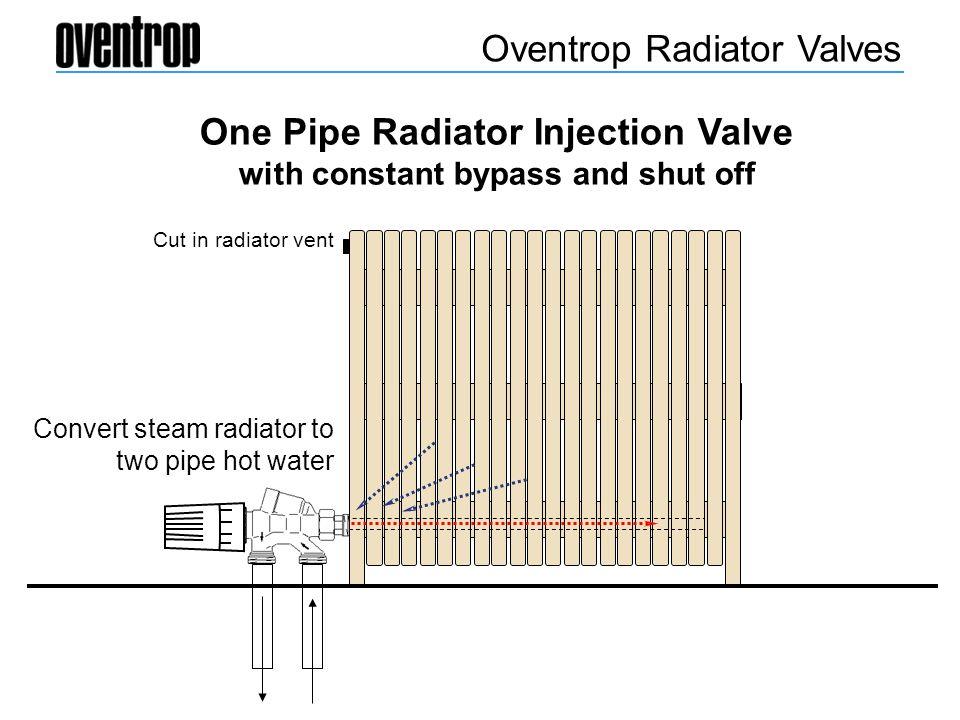 One Pipe Radiator Injection Valve with constant bypass and shut off