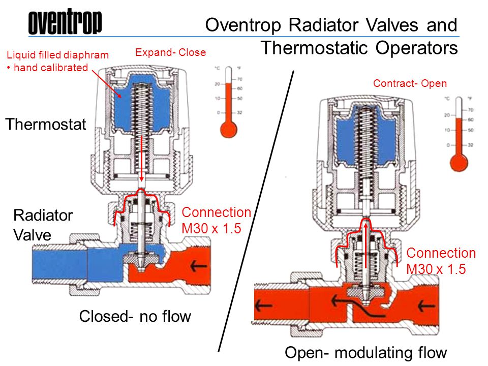 Oventrop Radiator Valves and Thermostatic Operators