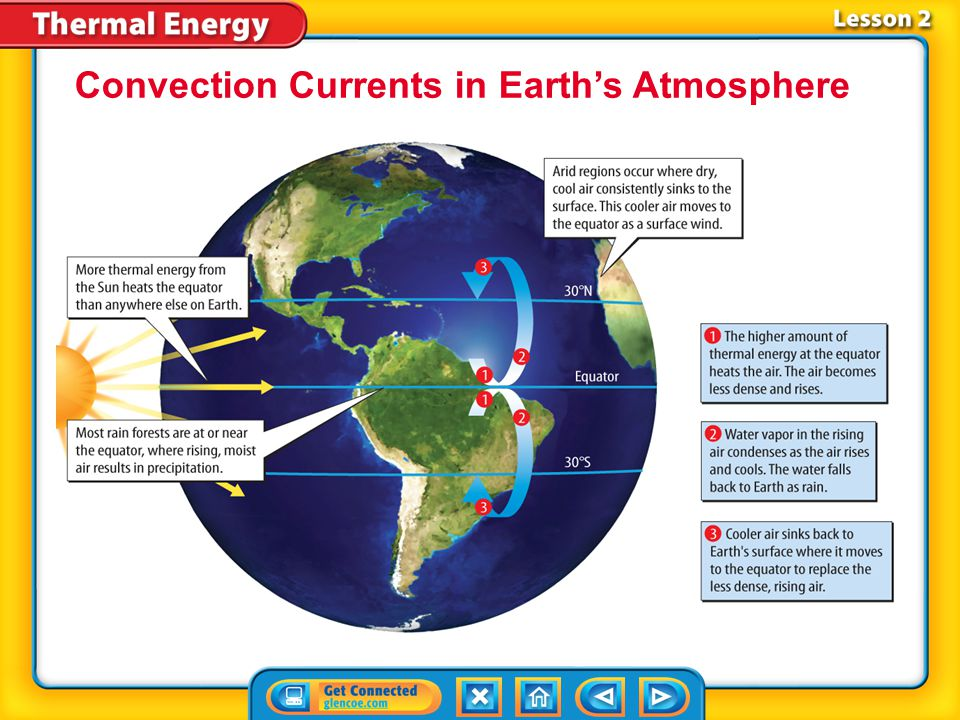 Convection Currents in Earth's Atmosphere